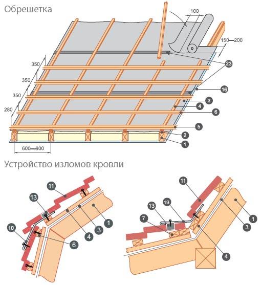 Обрешетка для металлочерепицы схема